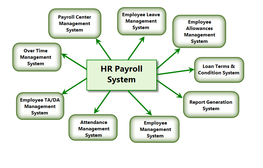 Payroll Hr Systems